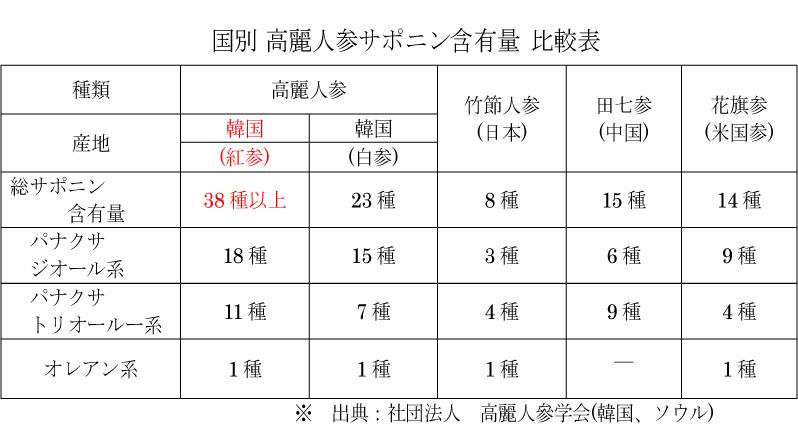 各国の高麗人参サポニン含有量の比較表